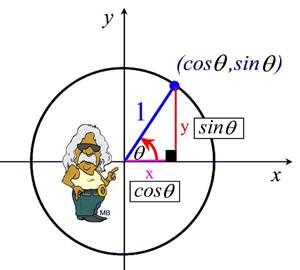 Pythagorean Identities - MathBitsNotebook(A2 - CCSS Math)